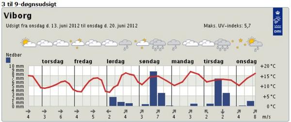 DMI  2012  Temperaturkurve